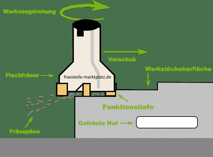 Bildliche Darstellung des Fräsvorganges mit technischen Informationen